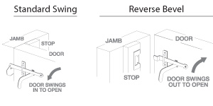 A) Must be installed on blank door (not pre-bored). B) Specify thickness of door. C) Specify \ Standard\  or \ Reverse Bevel\ .  sc 1 st  Historic Housefitters & Historic Housefitters- Quality Period Hardware \u0026 Lighting